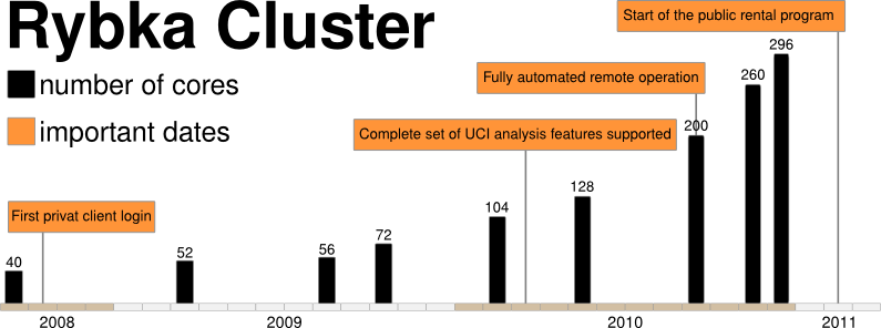 2008: First private client login;2009: Complete set of UCI analysis features supported; 2010 Fully automated remote operation; 2011: Start of the public rental program